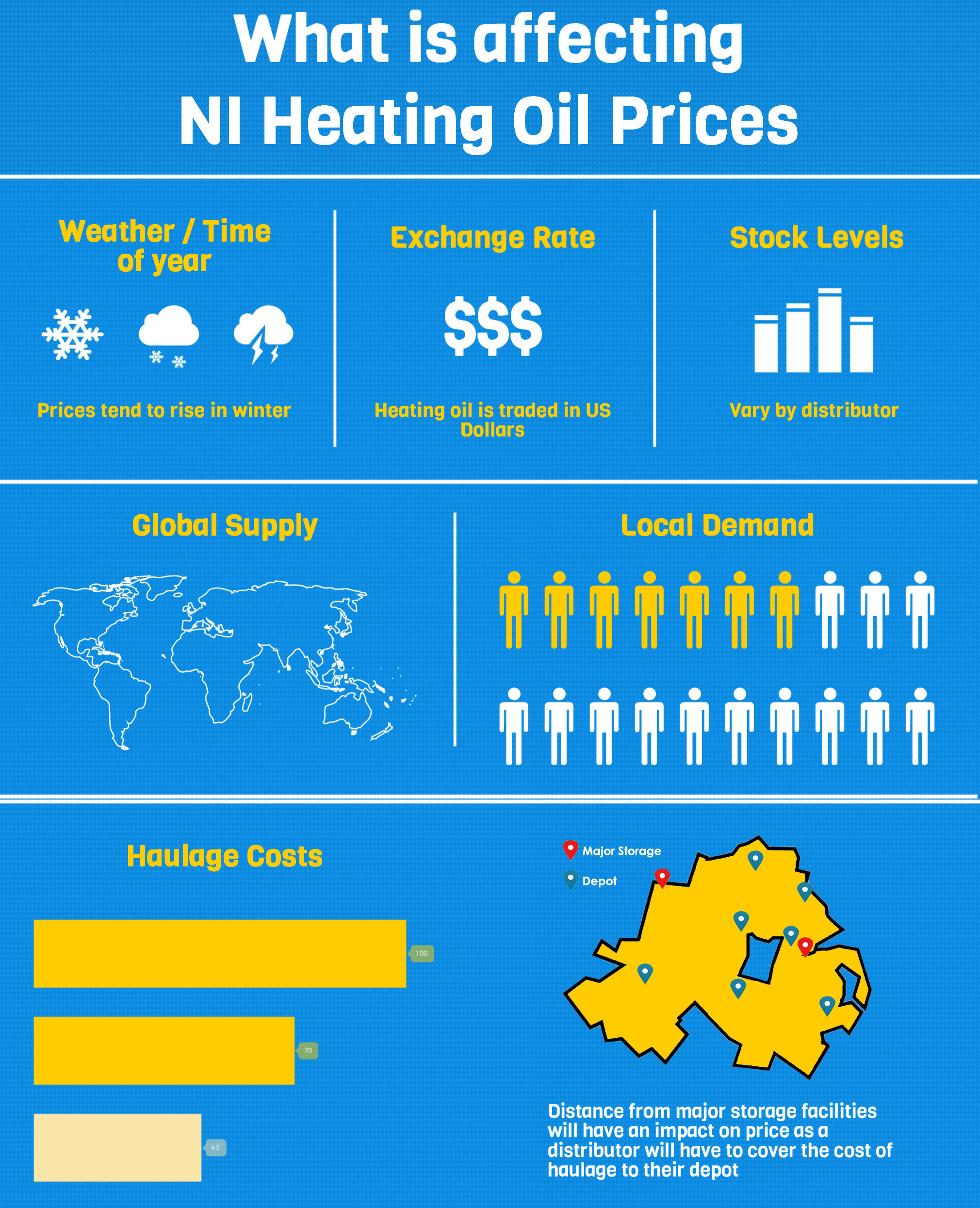 NI Heating Oil Infographic